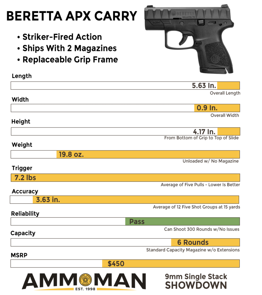 Comparing the Beretta APX Carry to the competition