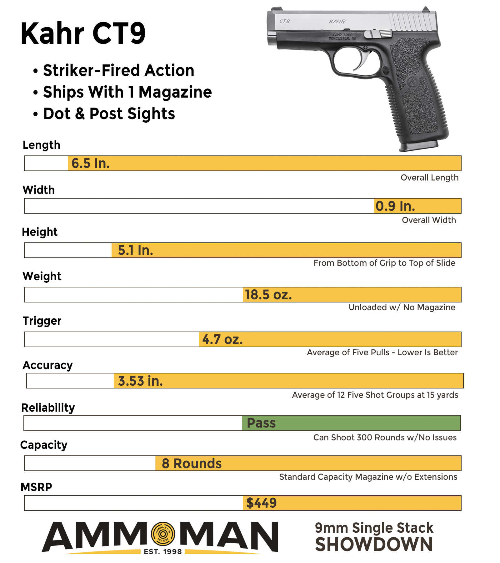 A look at how the Kahr CT9 compares to other compact pistols
