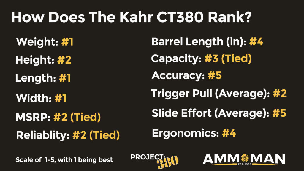 Kahr CT-380 Ranking Review
