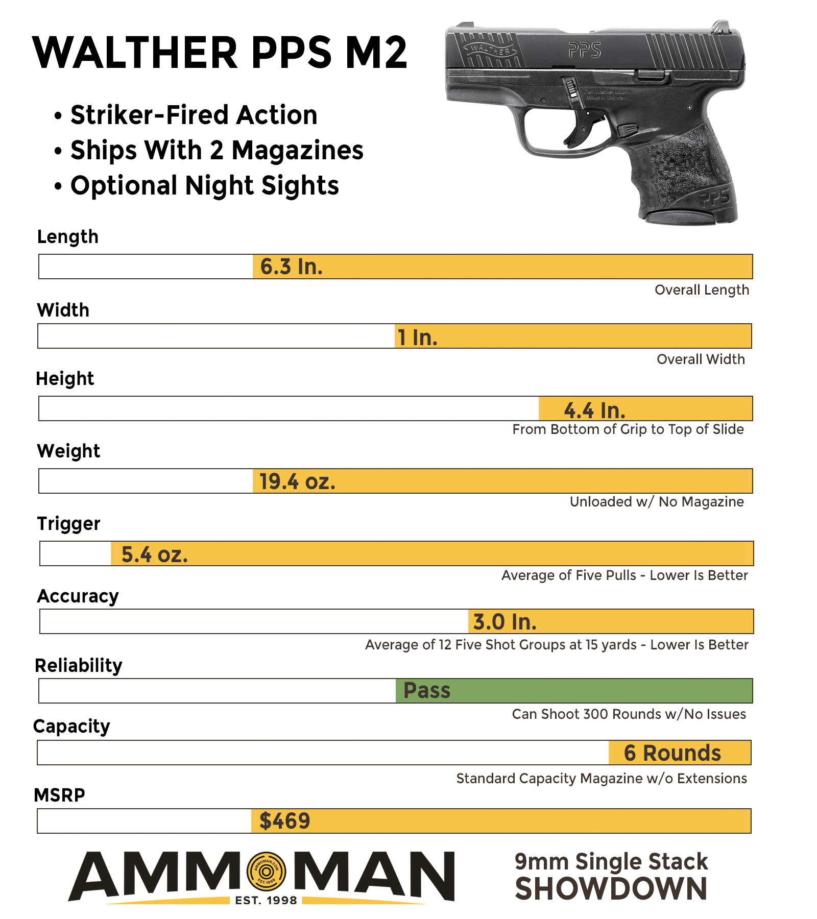 Walther PPS M2 comparison