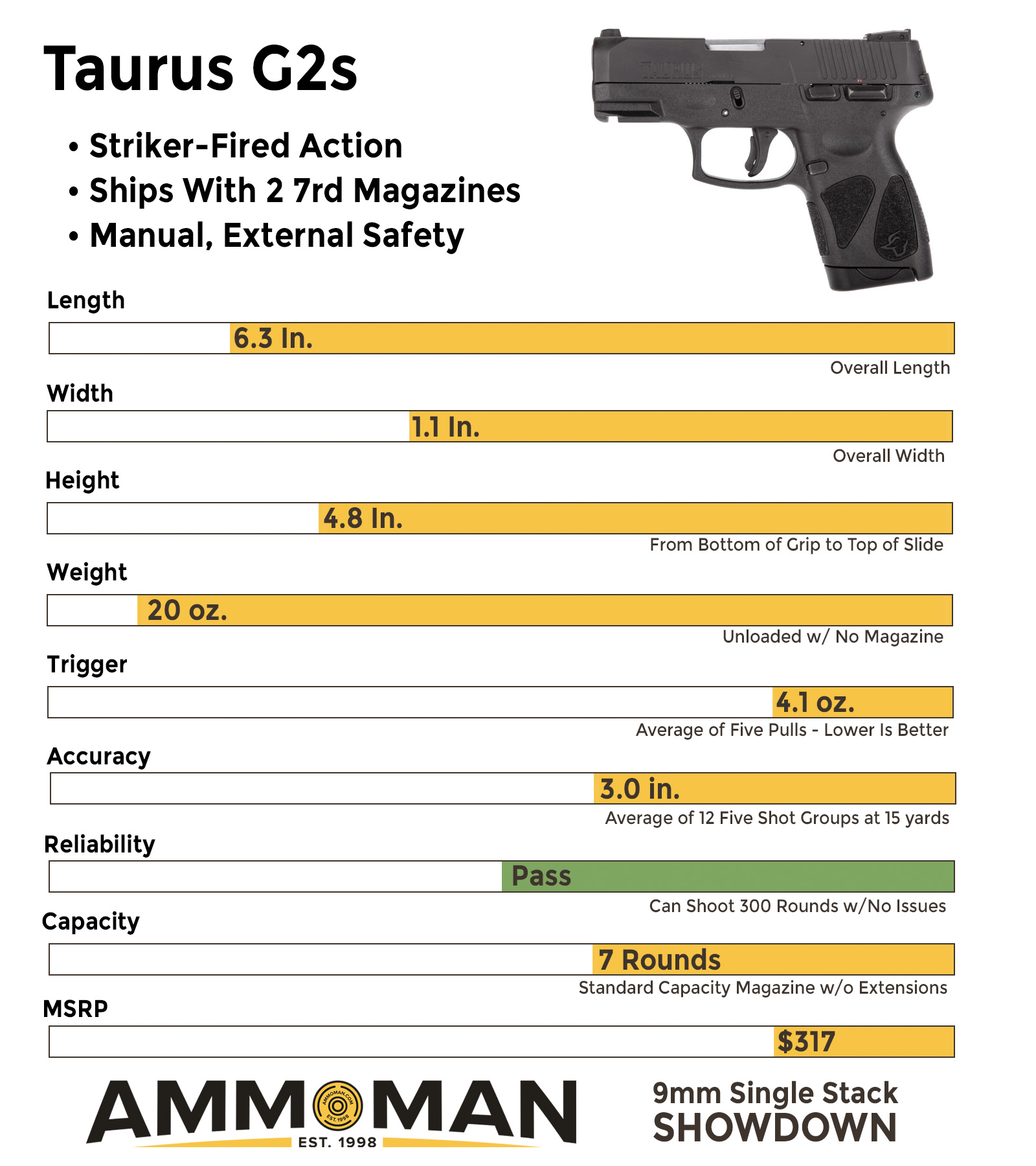 How the Taurus G2s compares to other compact 9mm pistols